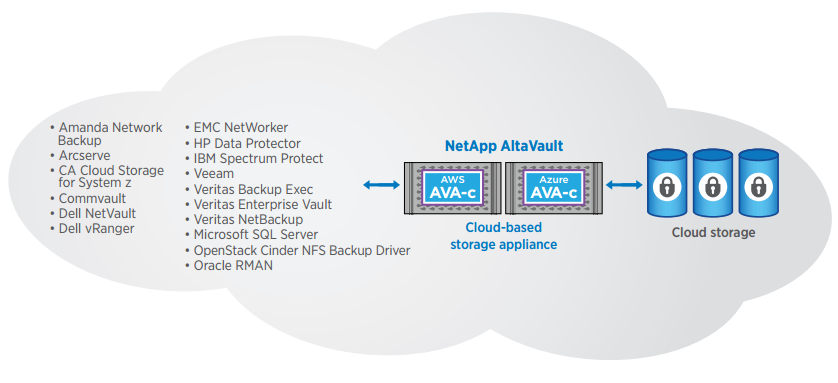 AltaVault can protect cloud-based data and restore backup data in the cloud.