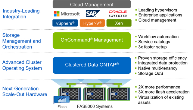 FAS8000 combines next-generation hardware with clustered Data ONTAP, OnCommand, and leading integration.