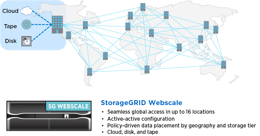 Use StorageGRID Webscale solutions for object storage on premises and in the cloud—faster, easier, and with less risk.
