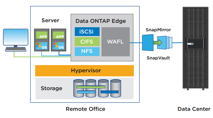 With Data ONTAP Edge, you can build a data center on a server almost anywhere and link it to the NetApp storage system at your central site. Data is backed up to your data center, providing true edge-to-core data protection.