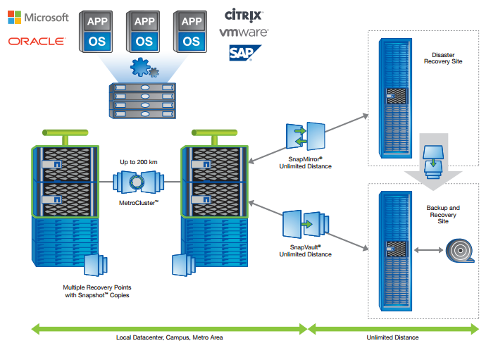 NetApp Integrated Data Protection end-to-end architecture.