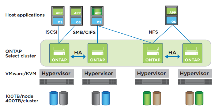 ONTAP Select delivers enterprise-class storage services with cloudlike agility on your choice of commodity hardware. A four-node configuration is highlighted here.
