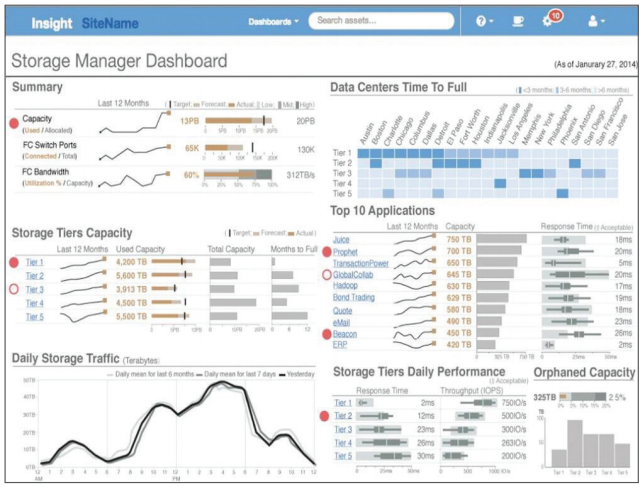 This out-of-the box dashboard is designed for storage managers and business analysts to use for application capacity planning and identifying cost-saving.