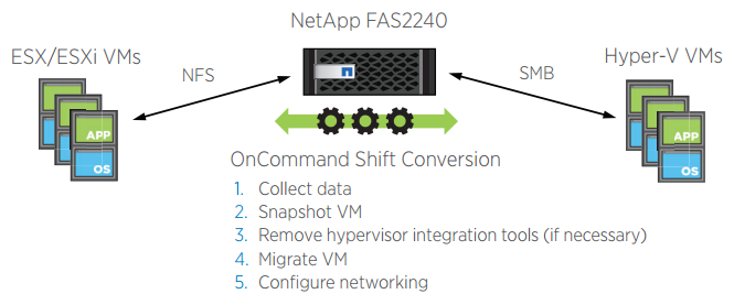 OnCommand Shift provides end-to-end conversion of VMs between VMware ESX/ESXi and Microsoft Hyper-V