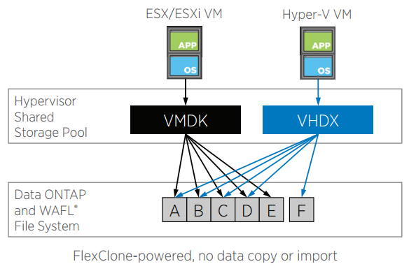OnCommand Shift creates a virtual copy of the VMDK consisting of pointers to existing data blocks. The software then clones the data from the VMDK into a VHD or VHDX, or vice versa if it is converting from VHD or VHDX to VMDK.