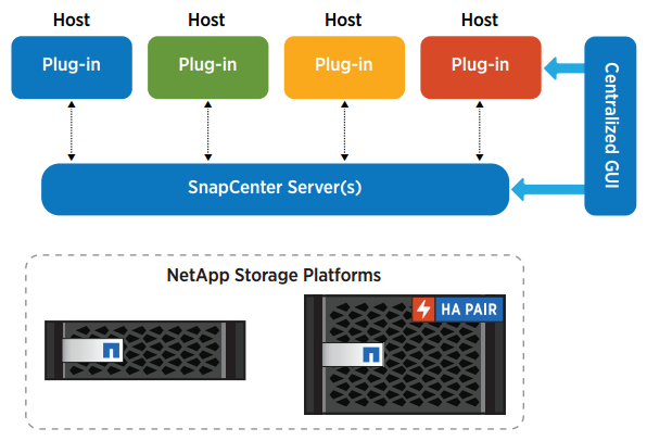 SnapCenter delivers simple management and a scalable architecture, with role-based access and workflows.