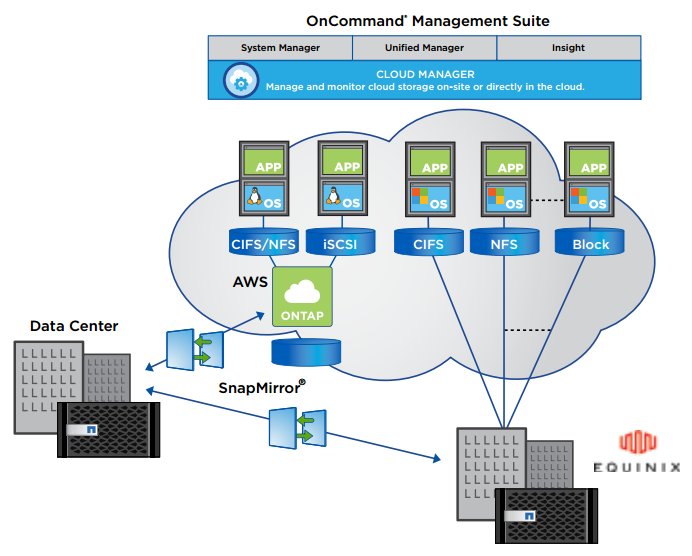 Data management in the hybrid cloud.