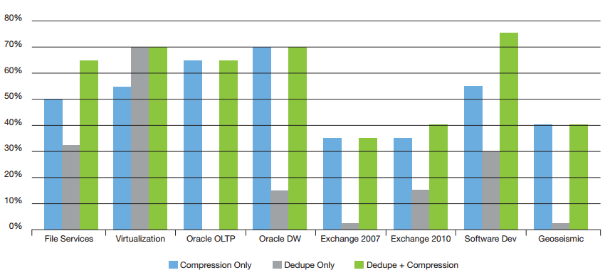 Typical compression and deduplication savings (Source: NetApp internal testing).