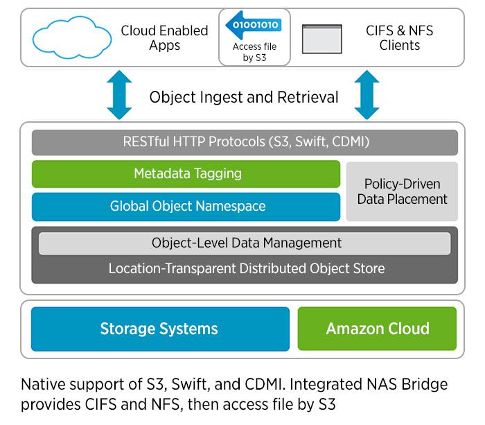 NetApp StorageGRID Webscale Object Storage Software | SANDataWorks.com