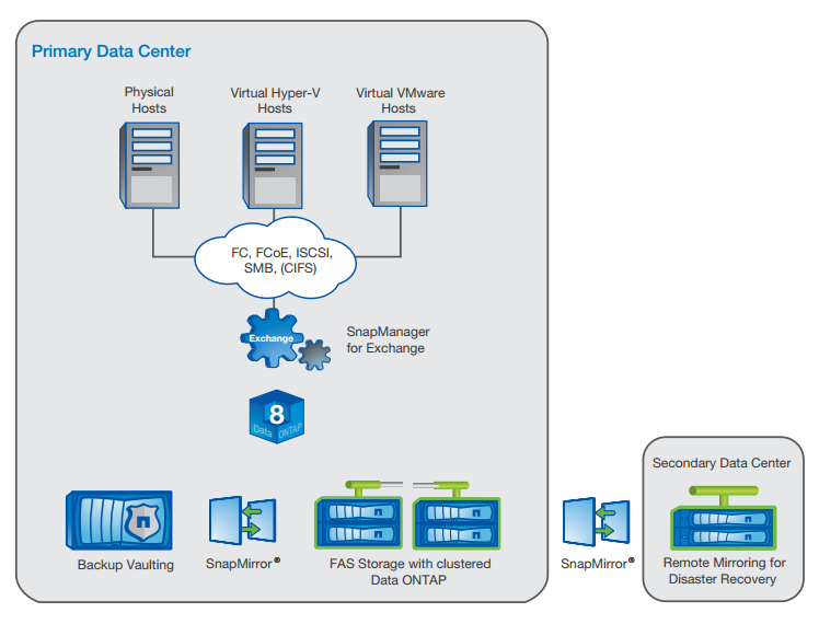 NetApp solution for Microsoft Exchange Server