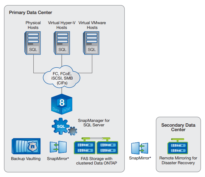 NetApp solution for Microsoft SQL Server.