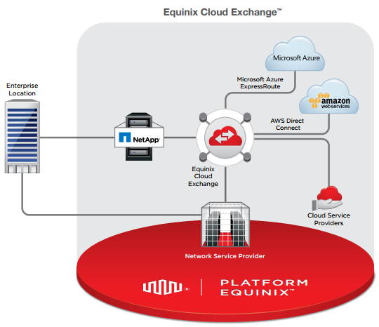 Seamless, on-demand cloud connections. Diagram courtesy of Equinix.