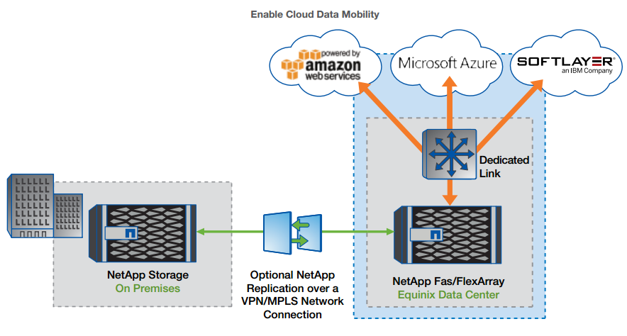Moving data back on the premises is quick and easy with a dedicated VPN/MPLS line and NetApp SnapMirror data replication software.
