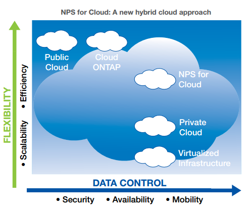 Most cloud solutions require a tradeoff between flexibility and control. By blending private and public resources, NPS for Cloud gives you the benefits of both.