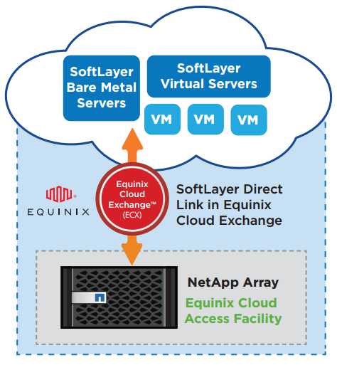 NPS for SoftLayer: SoftLayer Direct Link and Equinix Cloud Exchange connect your private storage to SoftLayer virtual servers and bare-metal servers.