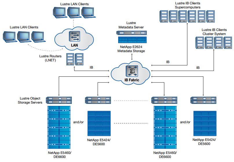 NetApp HPC solution for Lustre