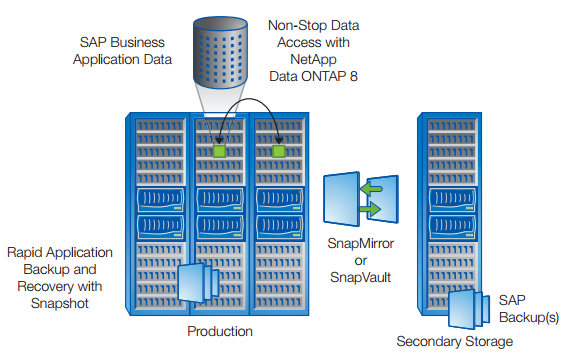 SAP applications built on NetApp.