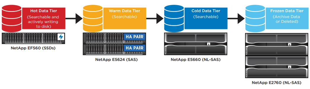 NetApp EF560 and E5660 deployed against Splunk data tiers.