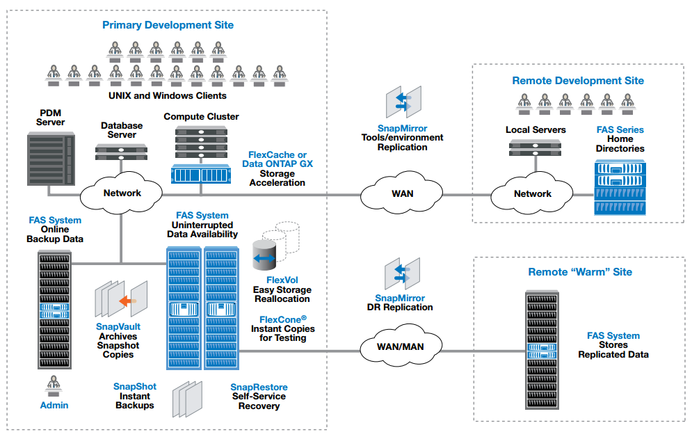 A global product development environment with the full suite of NetApp hardware and software.